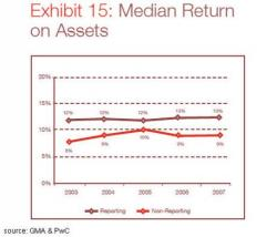 PWc study shows medium return on assets 4% higher for CSR companies